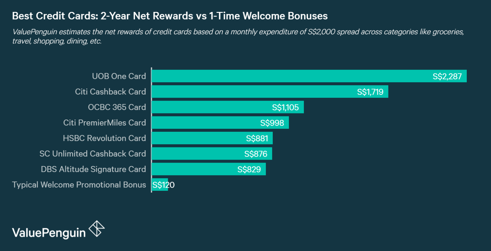 The amount of rewards one by using the right credit card over 2 years far outweighs  short-term promotional benefits