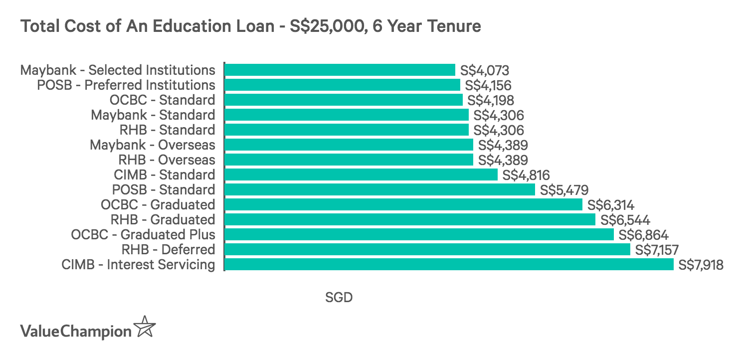 Comparing the total cost of education loans from major banks in Singapore in terms of total interest cost, categorized by interest type, payment method and domestic vs overseas study, assuming a loan of S$25,000 over 6 years