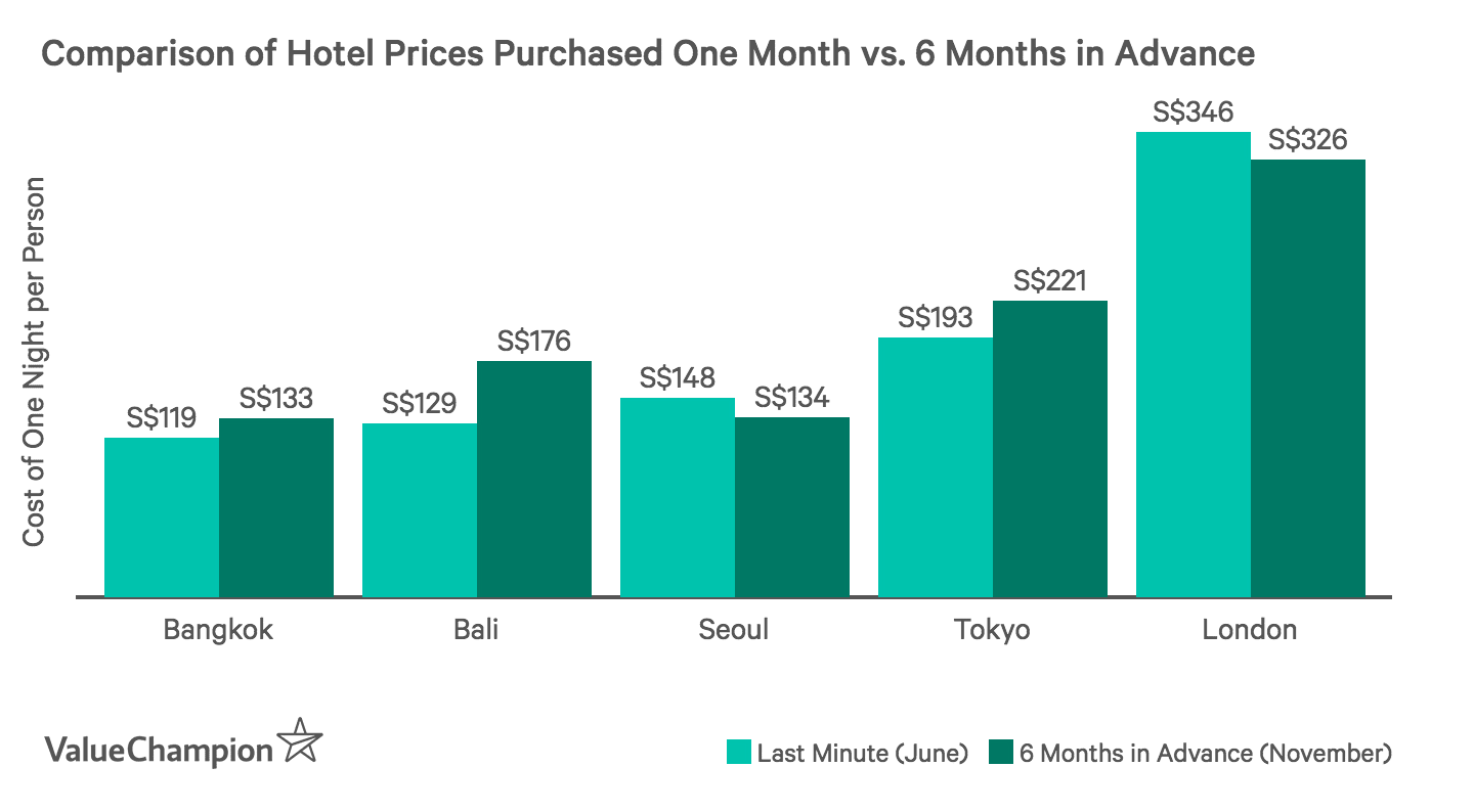 This graph shows the difference in pricing per night between booking a hotel last minute as opposed to 6 months in advance