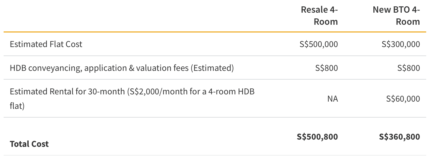HDB Resale vs BTO Cost Comparison