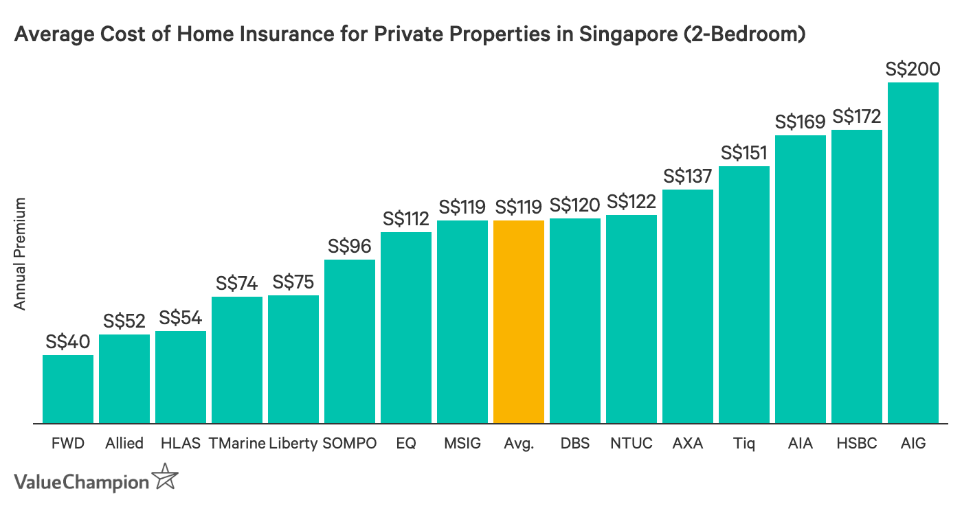 This graph compares the costs of home insurance in Singapore for private properties equivalent to HDB 3-room flats from major insurance companies
