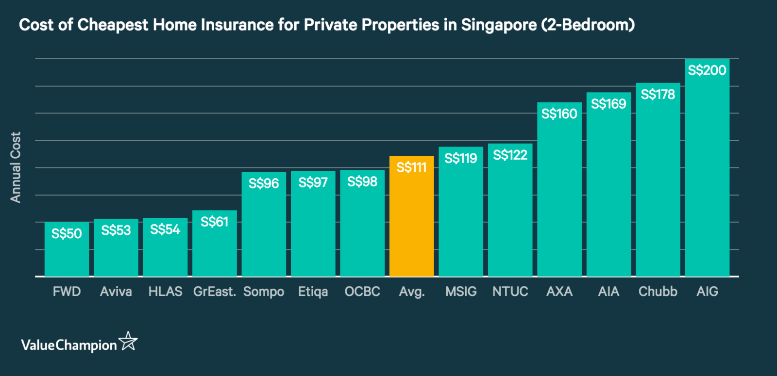 This graph compares the costs of home insurance in Singapore for a 2-bedroom condo