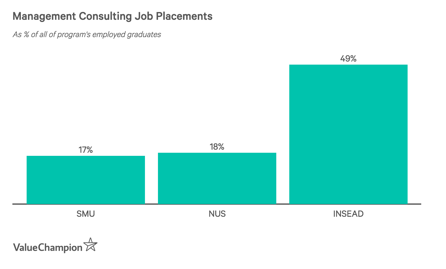 Financial Services Job Placements by School