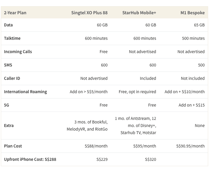 Table comparing Singtel, Starhub, and M1 fixed contract mobile plans