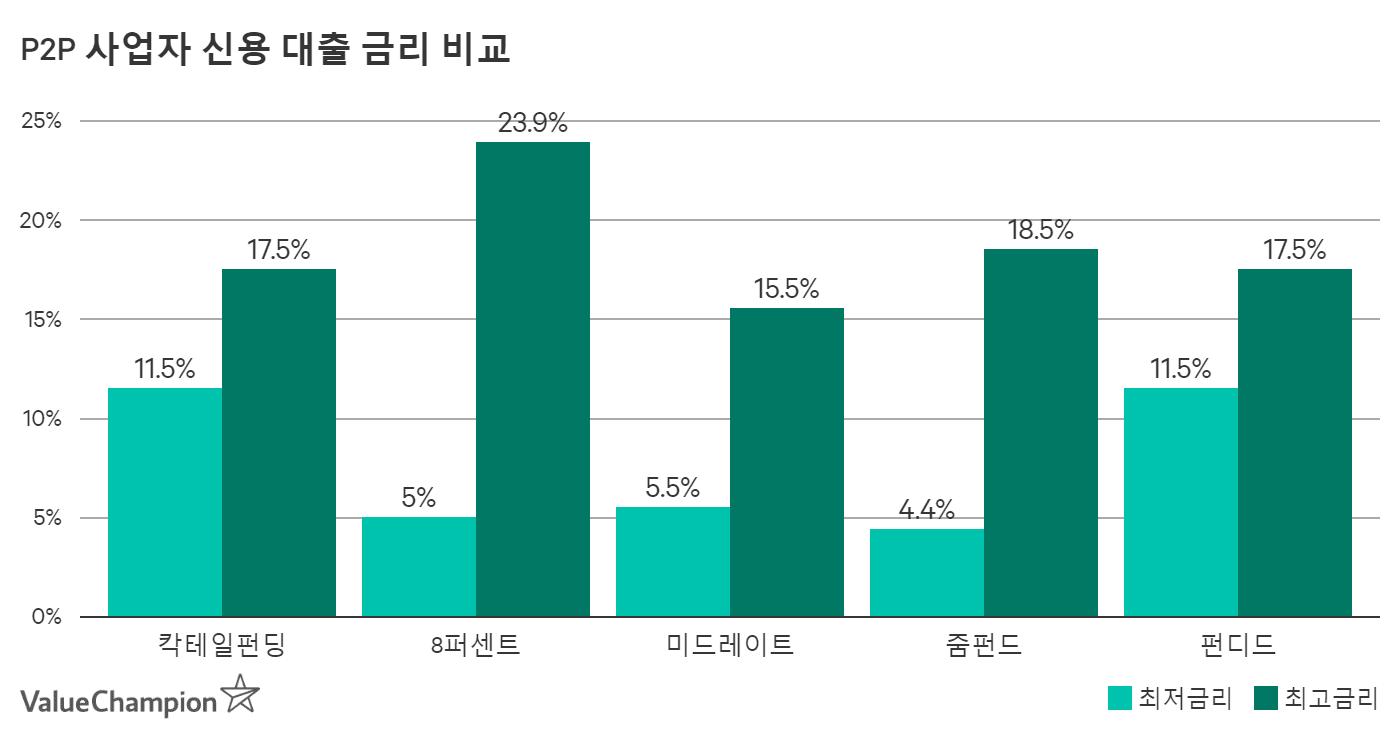 P2P 사업자 신용 대출 금리 비교