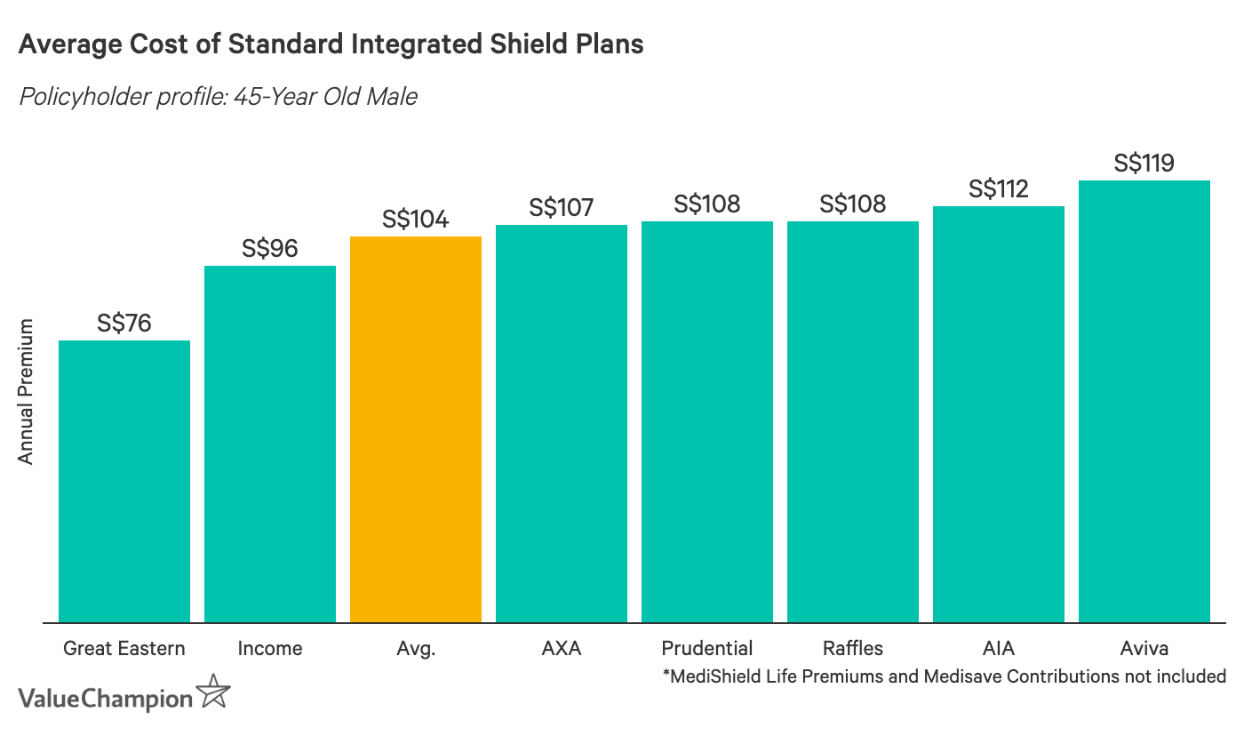 This graph shows the cost of Standard IP plans in Singapore