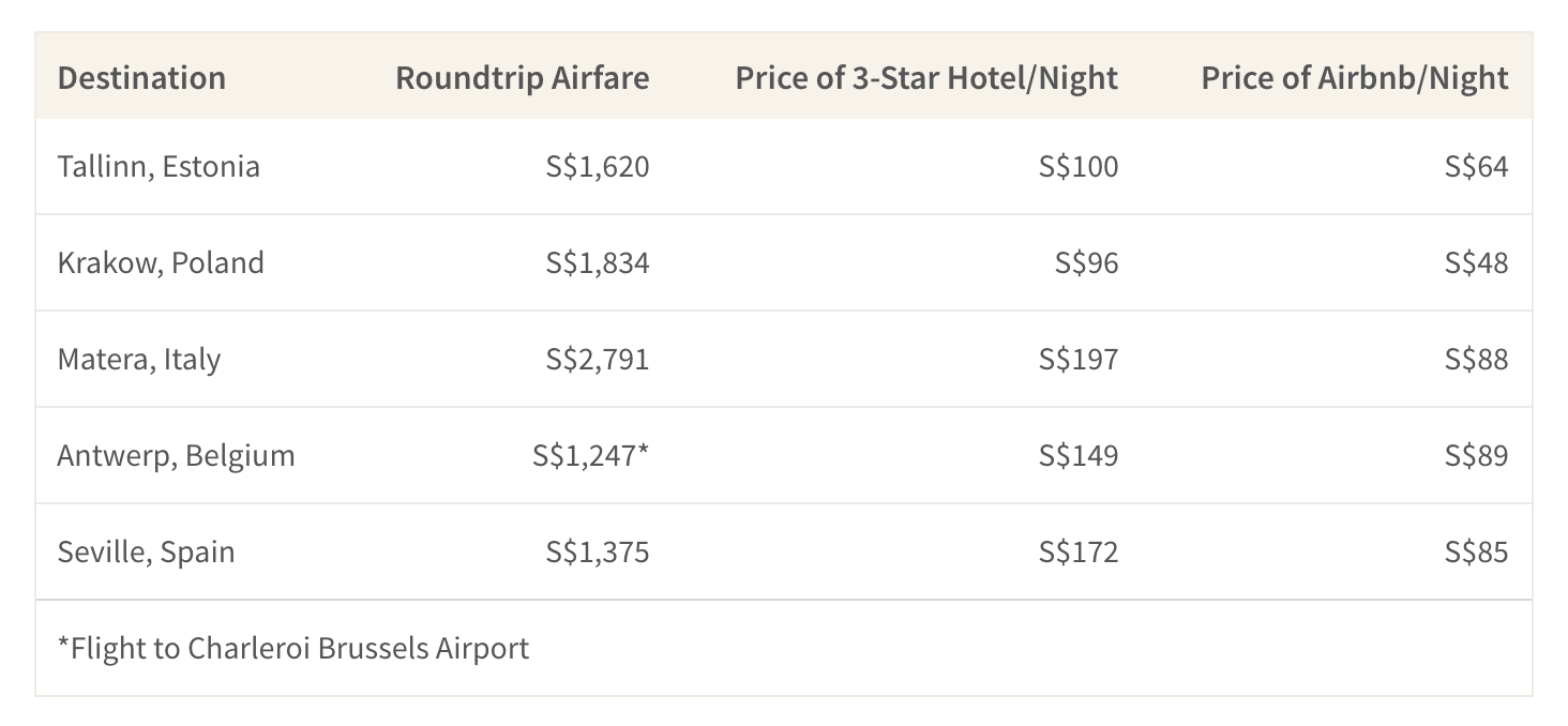 This table shows the average cost of airfare and accommodations in top destinations in Europe