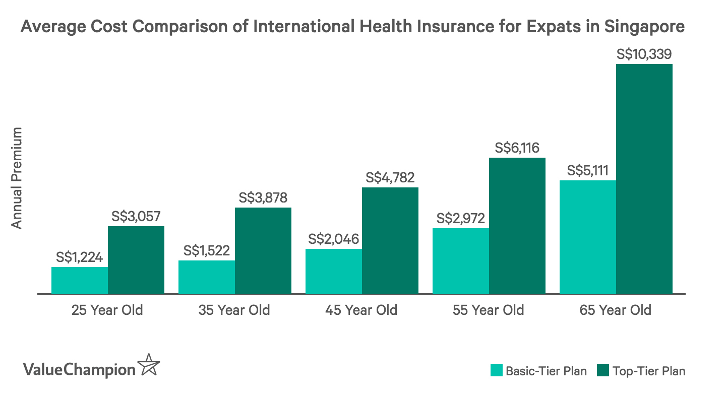This graph shows the price comparison of basic vs. premium tier health insurance plans for expats living in Singapore