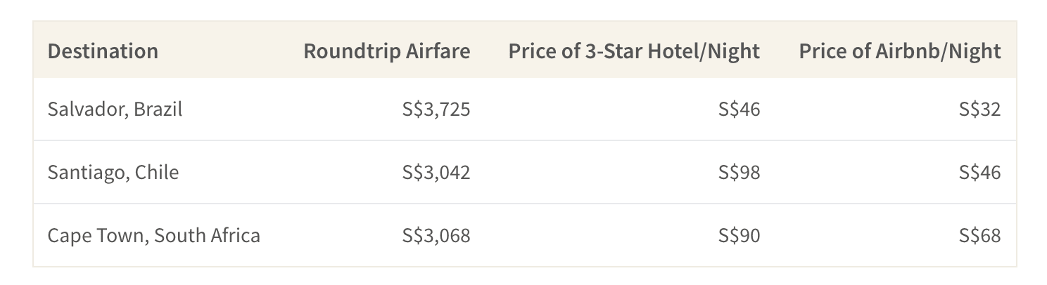 This table shows the average airfare and accommodation cost for destinations in Brazil, Chile and South Africa