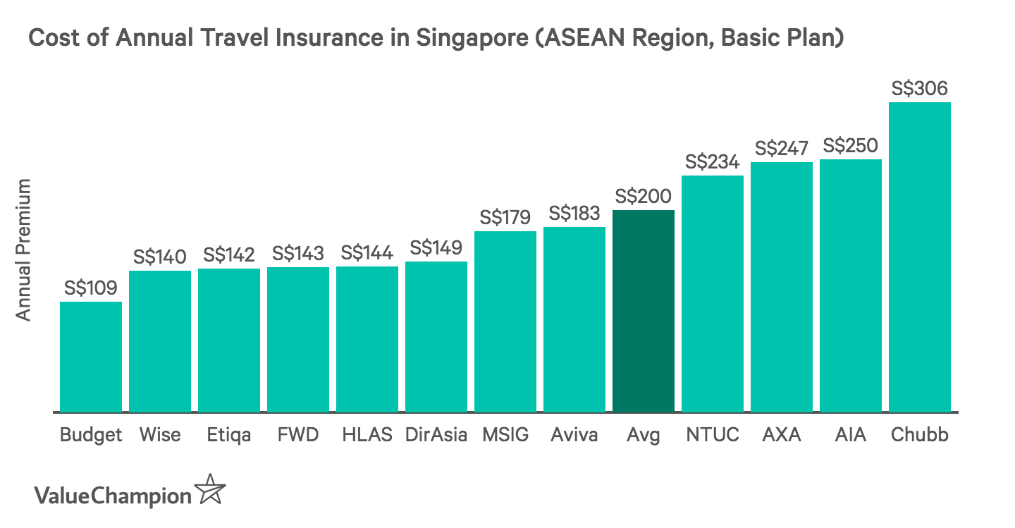 This graph compares the cost of the cheapest annual travel insurance policies for trips within ASEAN in Singapore for 2018