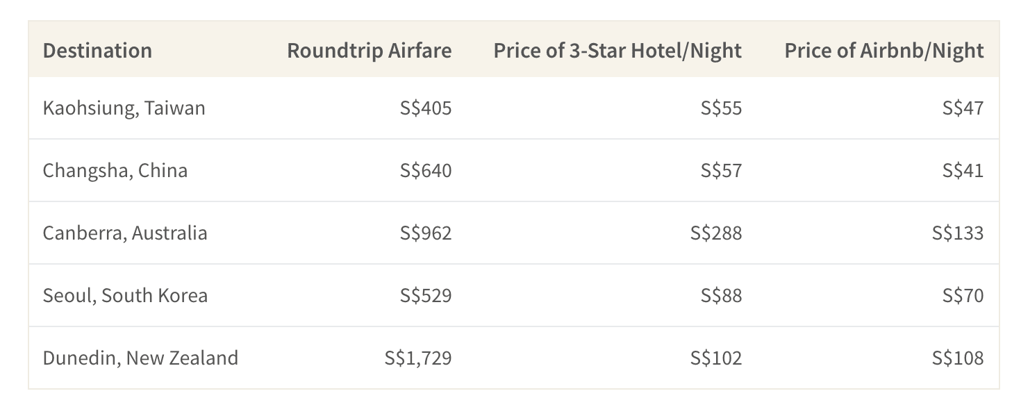 This table shows the average cost of airfare and accommodations for destinations in Asia and the Asia Pacific