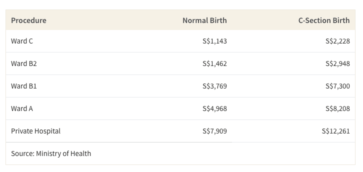 This table shows the average cost of normal vs. c-section birth in Singapore based on ward type