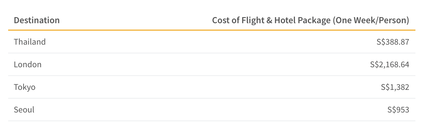 This table shows the cost of a flight and hotel package to popular destinations