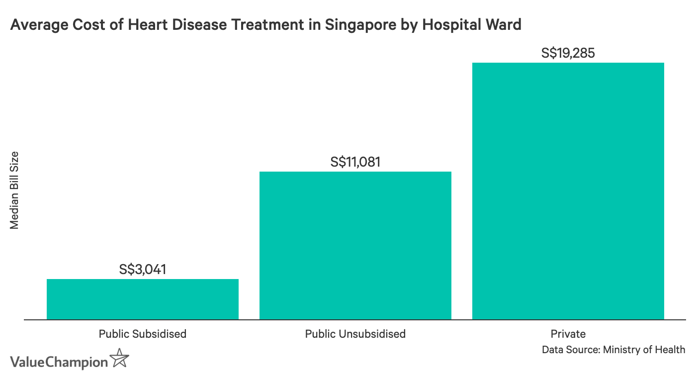 This graph shows the average cost of getting treatment for heart disease-related maladies in subsidised, unsubsidised and private hospital wards in Singapore