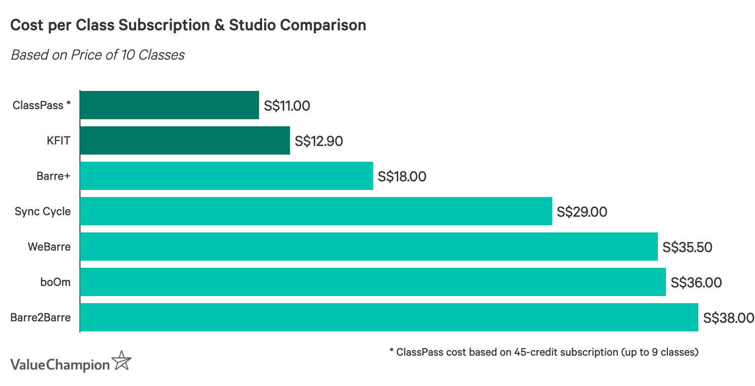Cost per Class Subscription & Studio Comparison