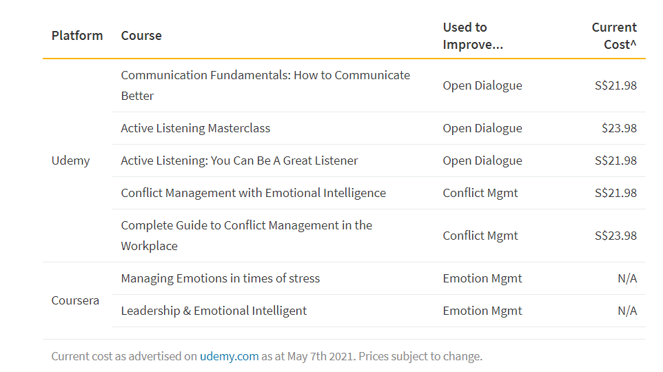 This table shows a variety of courses on Udemy and coursera that can be used to develop important interpersonal skills