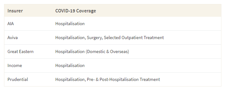 This table shows insurers with IP plans and their covid-19 coverage