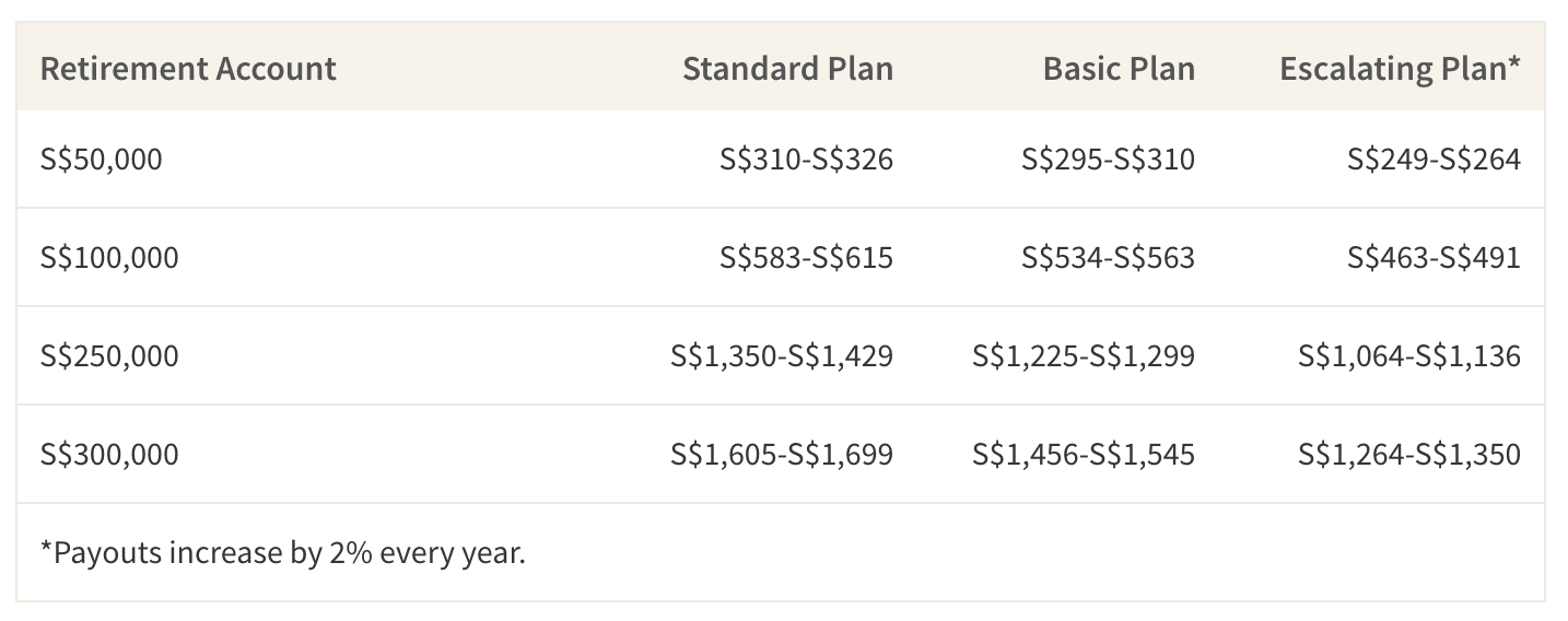 This table shows expected payouts from CPF LIFE based on sample Retirement Account balances