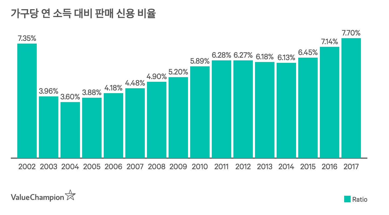 가구당 연 소득 대비 판매신용 비율