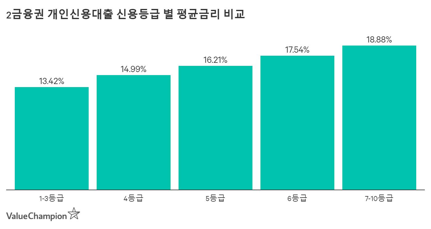 2금융권 개인신용대출 신용등급 별 평균금리 비교