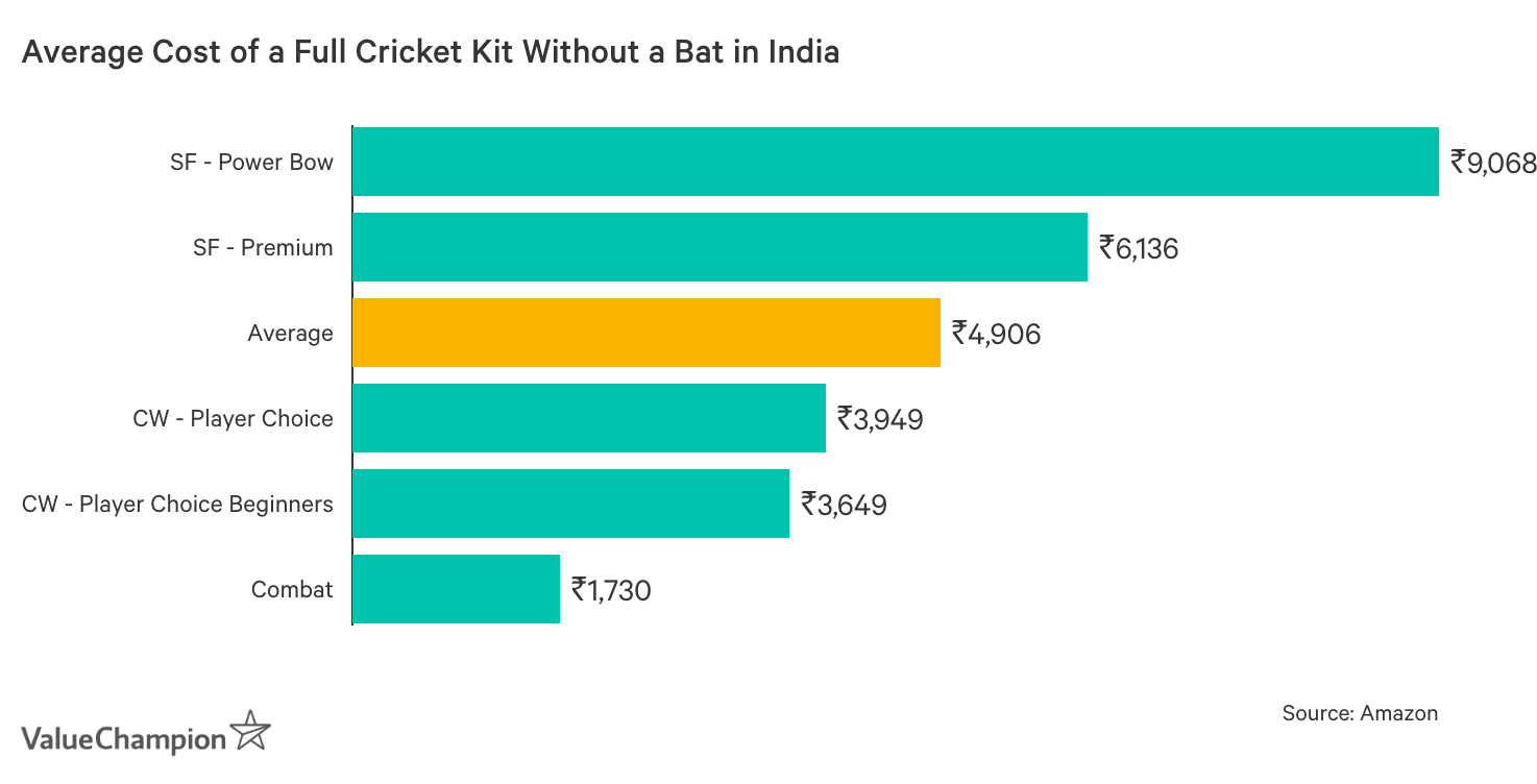 Graph showing Average Cost of a Full Cricket Kit in India