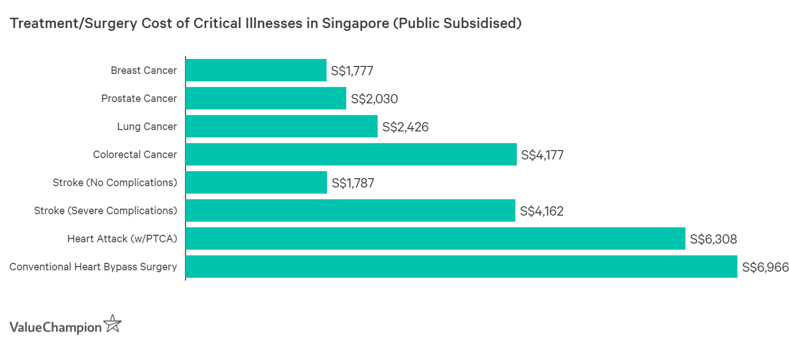 Critical illnesses like heart problems and cancers can cost thousands of dollars to treat in Singapore