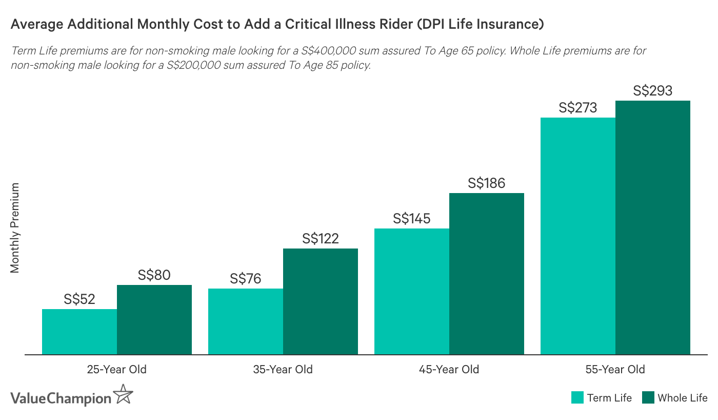 This graph shows the average cost of adding a critical illness rider to a direct purchase life insurance plan