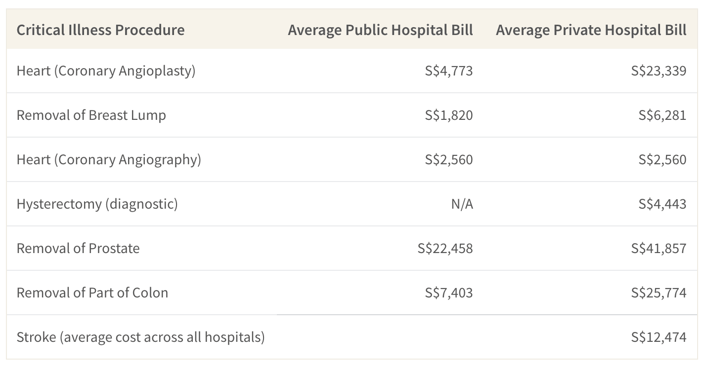 This table shows the cost of common critical illness procedures based on hospital type