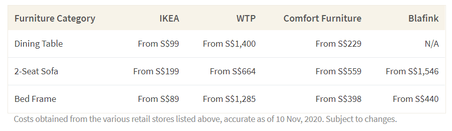 This table shows the cost of furniture from Ikea compared to carpenters in Singapore. Typically, custom pieces from carpenters will cost 131% to 1,344% more compared to mass-produced pieces.
