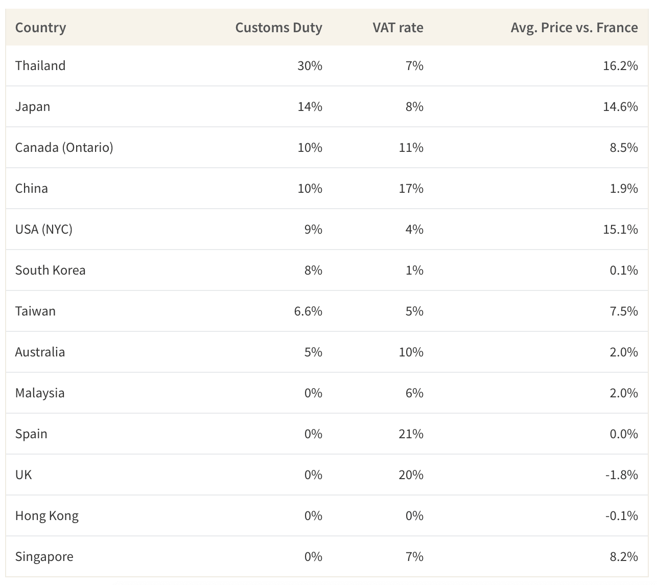 This table shows the comparison between customs duty of leather goods imported to countries from France, compared to the price difference of Chanel items in France compared to the respective countries