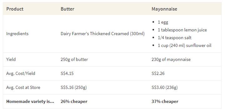 This table shows the average cost making butter and mayonnaise at home compared to buying the same products in a store