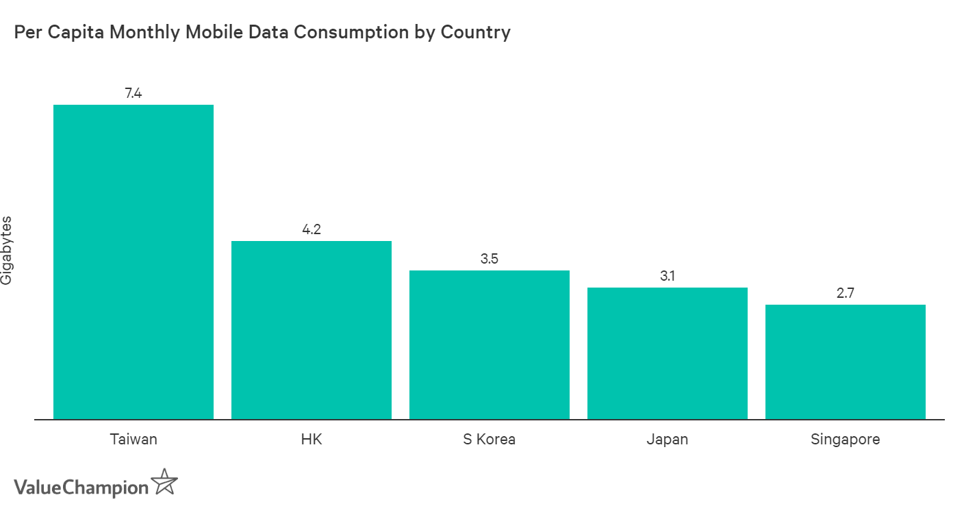 Graph showing that Singaporeans consume much less data than their peers in the region.