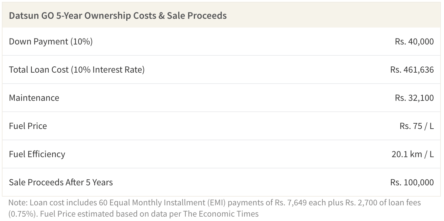 This table shows Datsun GO 5-Year Ownership Costs & Sale Proceeds.