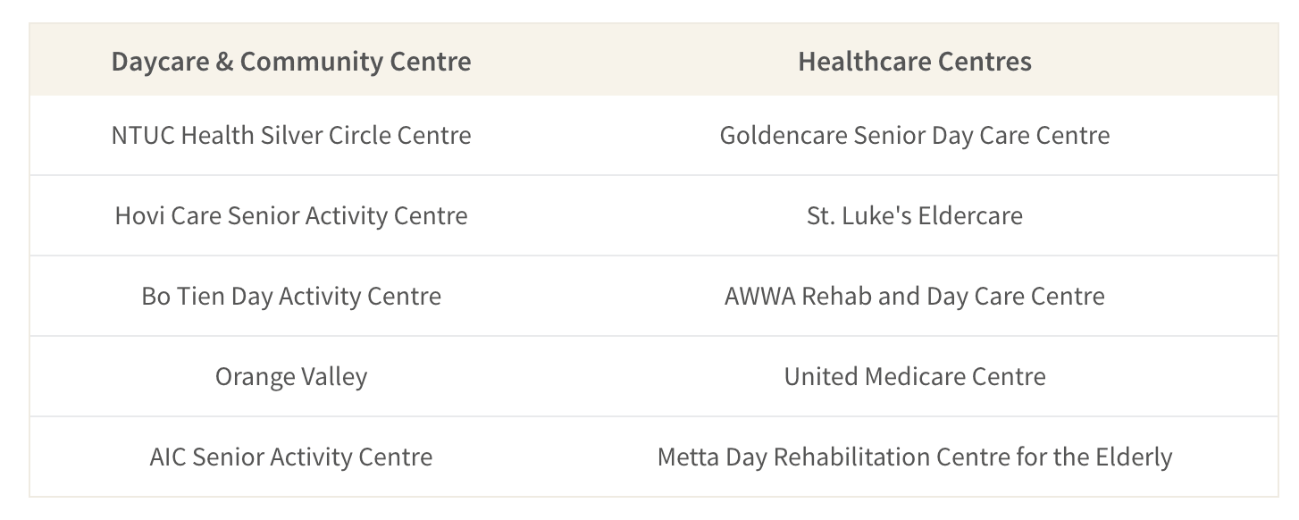 This table shows a sample of senior daycare and medical facilities in Singapore