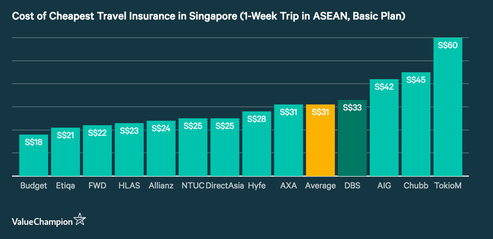 A graph comparing value of travel insurance in Singapore from all major insurers in the country, assuming a single-trip policy for destinations in ASEAN