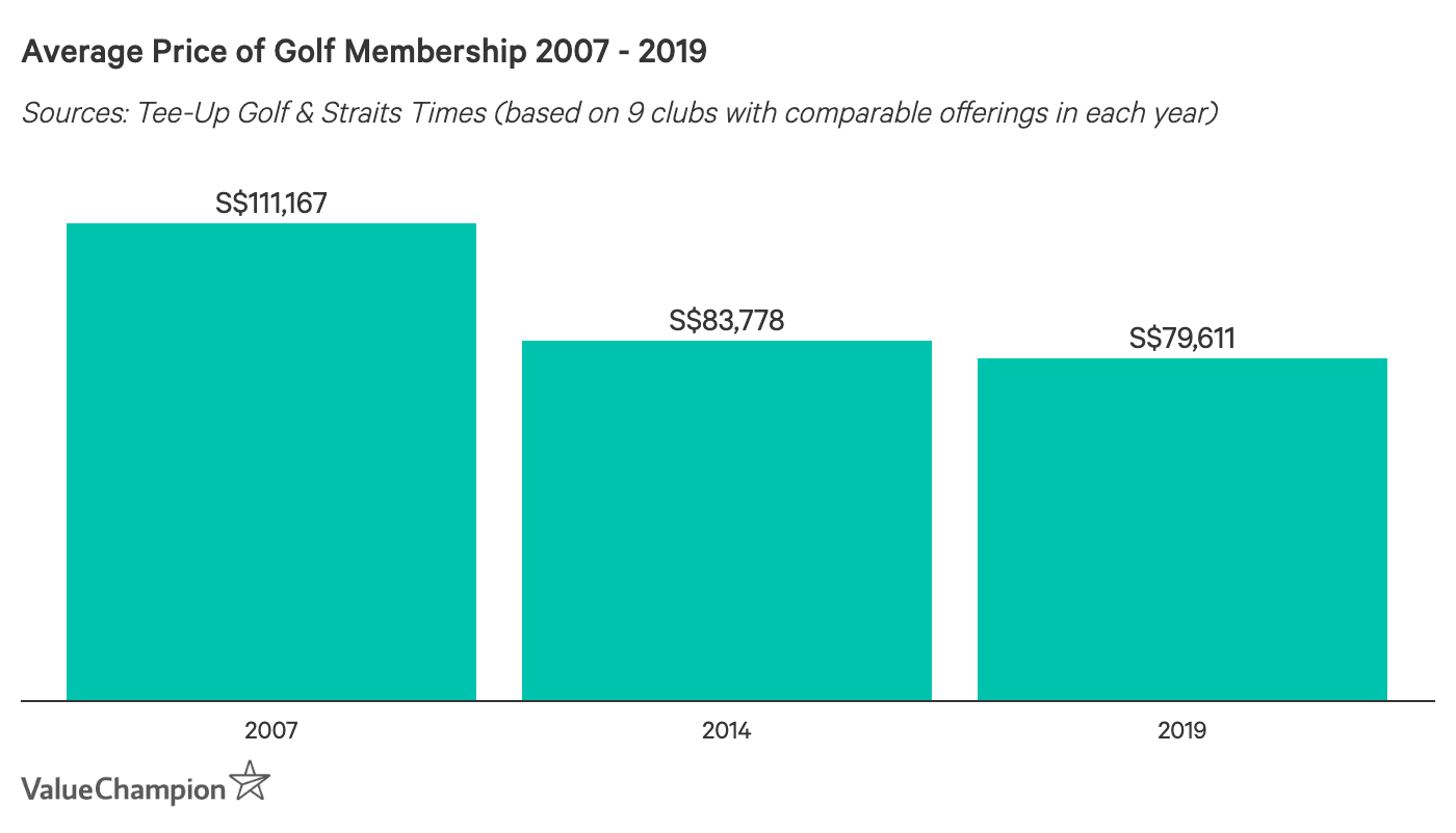 Average Price of Golf Membership 2007-2019
