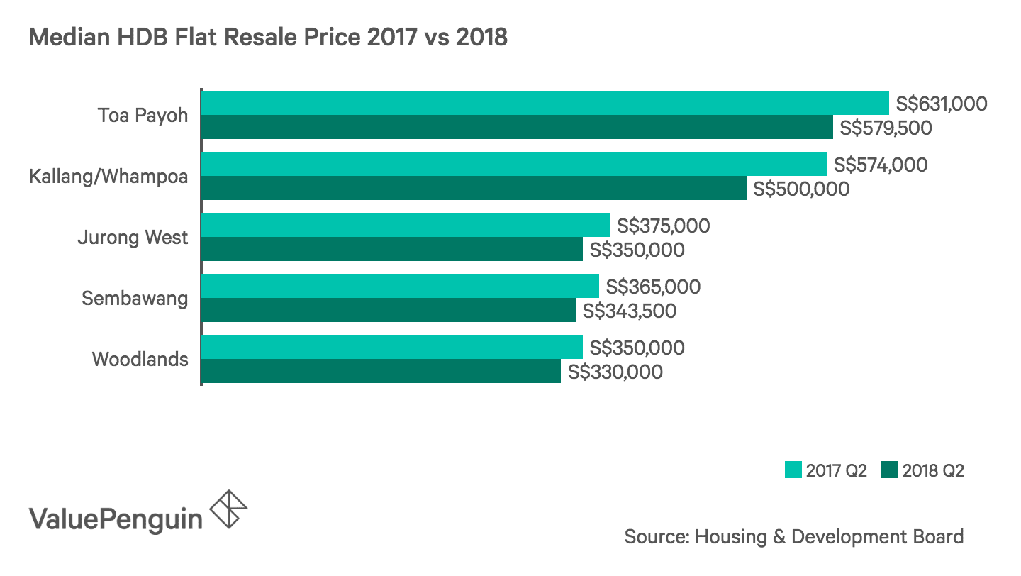 Median HDB Flat Resale Price 2017 vs 2018