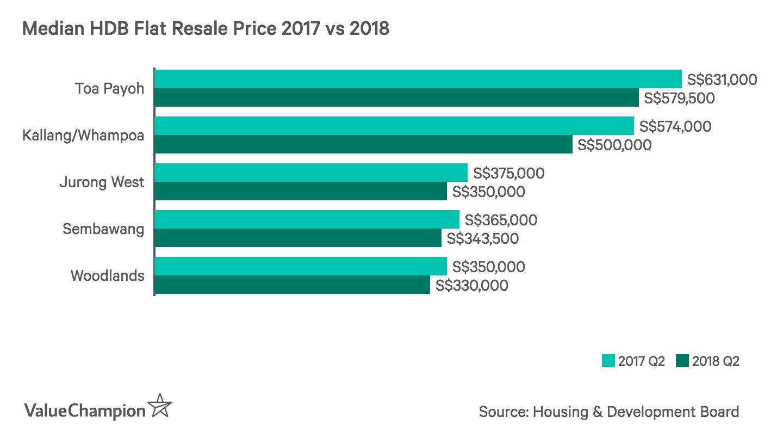 Median HDB Flat Resale Price 2017 vs 2018