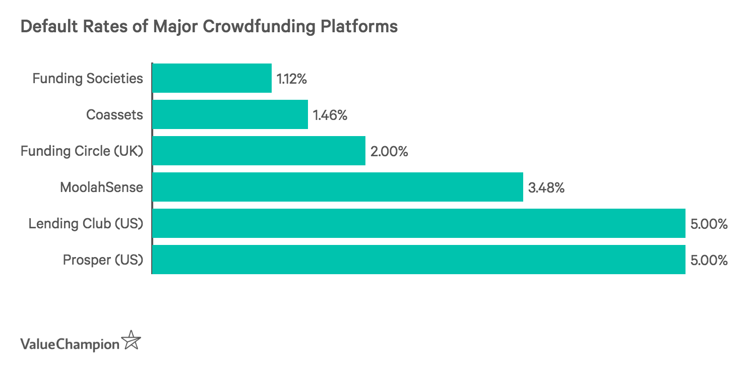 Default Rates of Major Crowdfunding Platforms