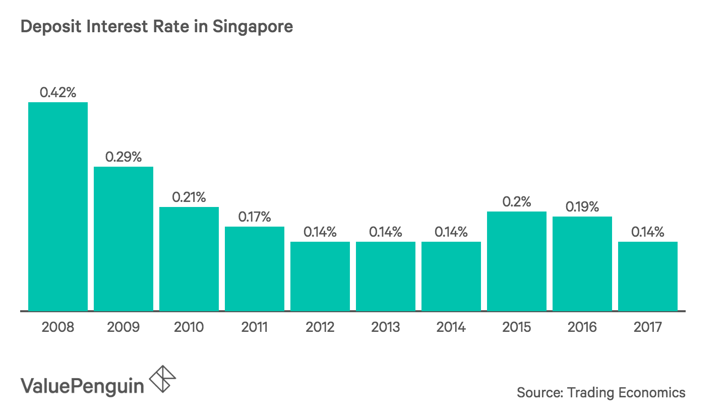 Deposit Interest Rate in Singapore