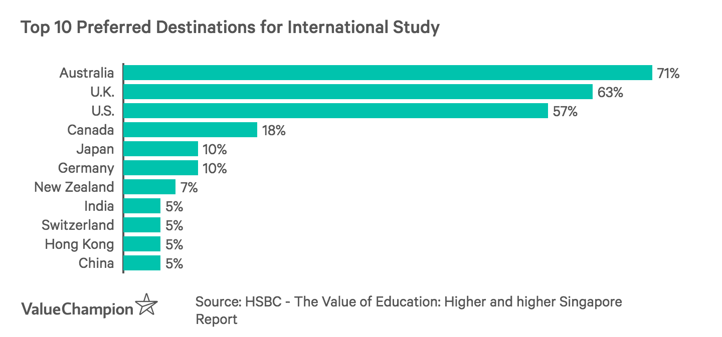 Top 10 Preferred Destinations for International Study