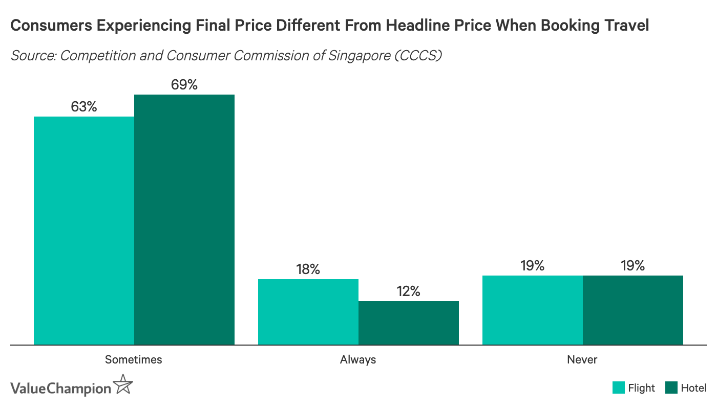 Consumers Experiencing Final Price Different From Headline Price When Booking Travel