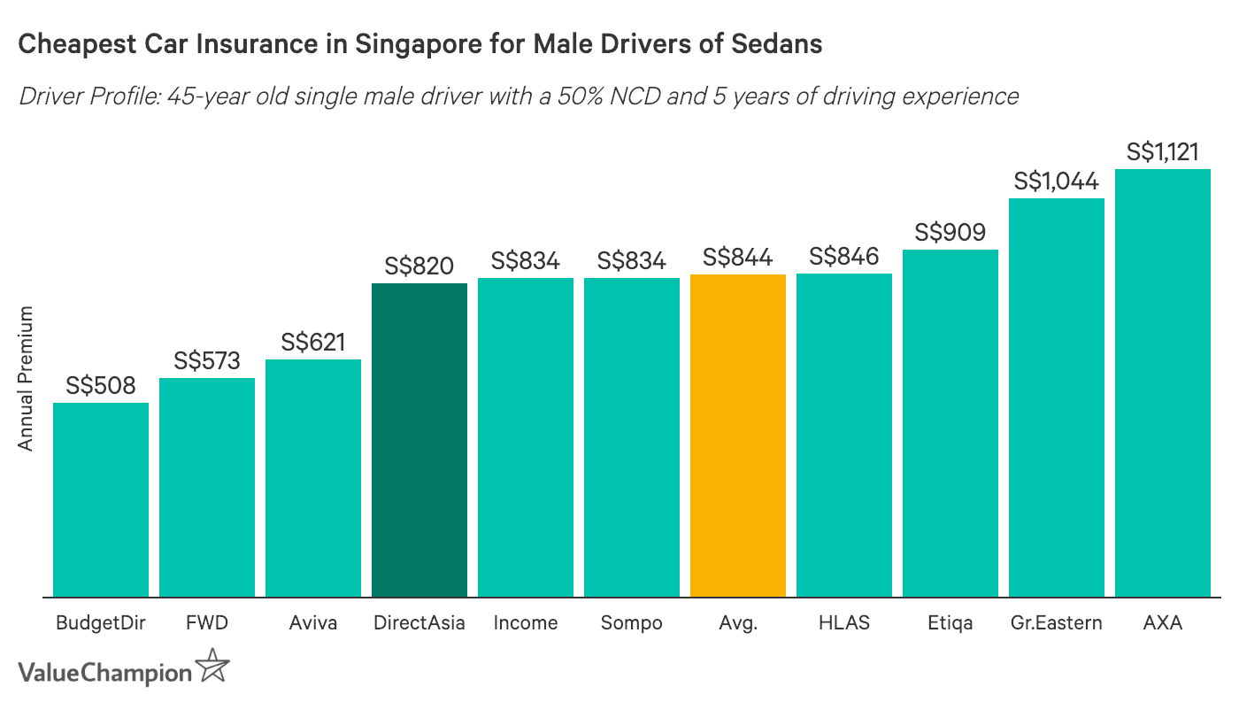This graph shows the cheapest car insurance premiums for a male driving a mid-priced sedan