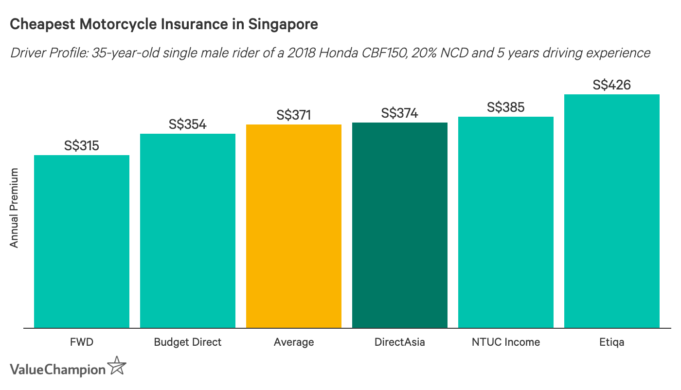 This graph shows how DirectAsia's motorcycle insurance premiums compare to other motorcycle premiums on the market