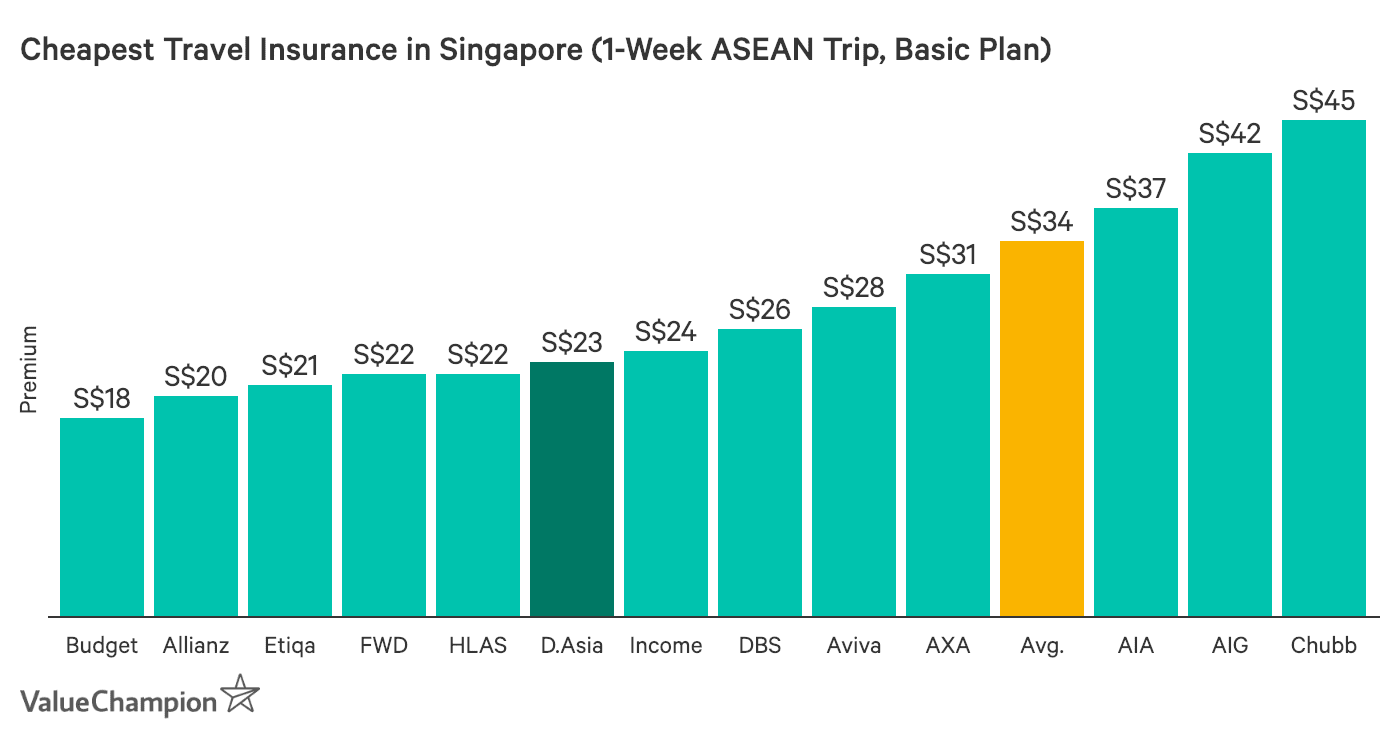 A graph showing the cheapest travel insurance plans based on a one week trip to the ASEAN region