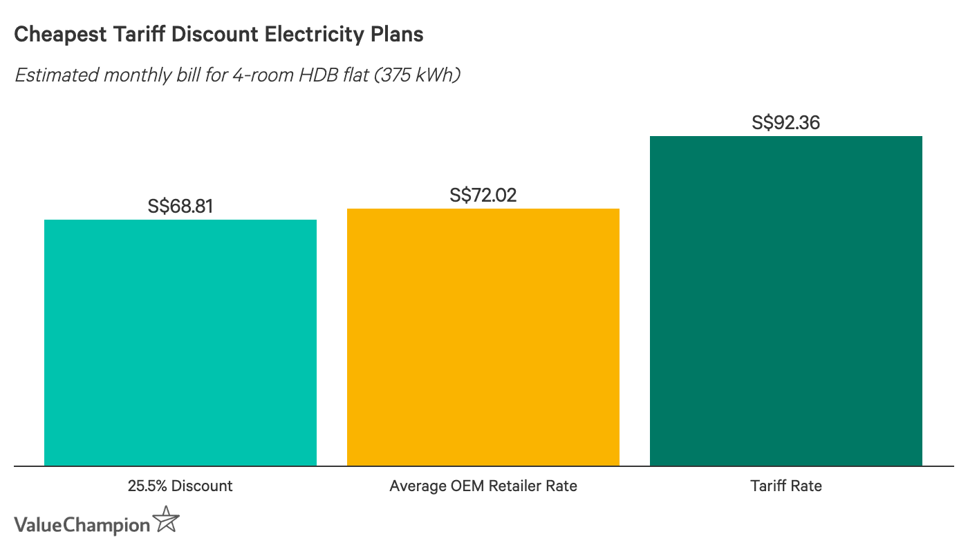 Cheapest Tariff Discount Electricity Plans - Estimated monthly bill based on 4-room HDB flat using 375 kWh. Ohm Energy, Union Power, Diamond Electric and PacificLight are the cheapest
