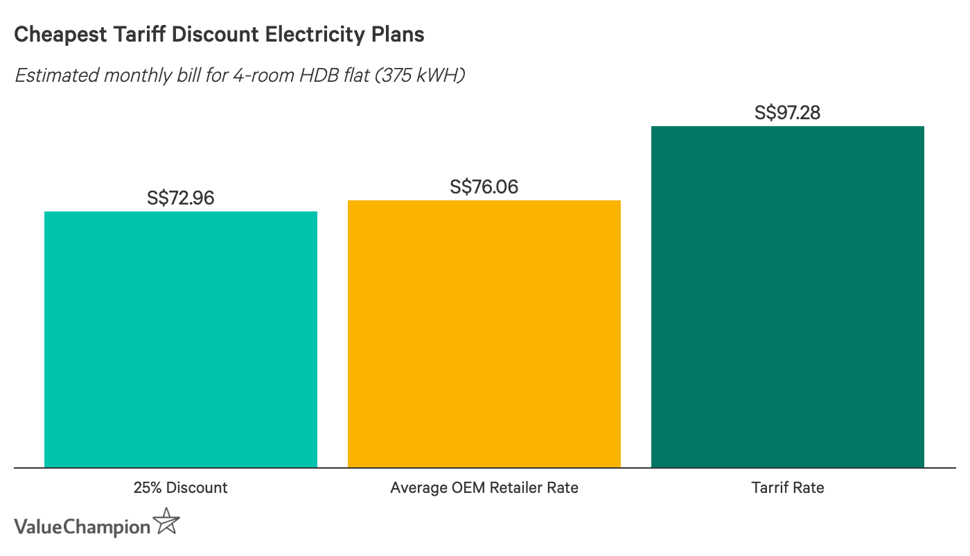 Cheapest Tariff Discount Electricity Plans - Estimated monthly bill based on 4-room HDB flat using 375 kWh. Diamond Electric, Ohm Energy and iSwitch are the cheapest