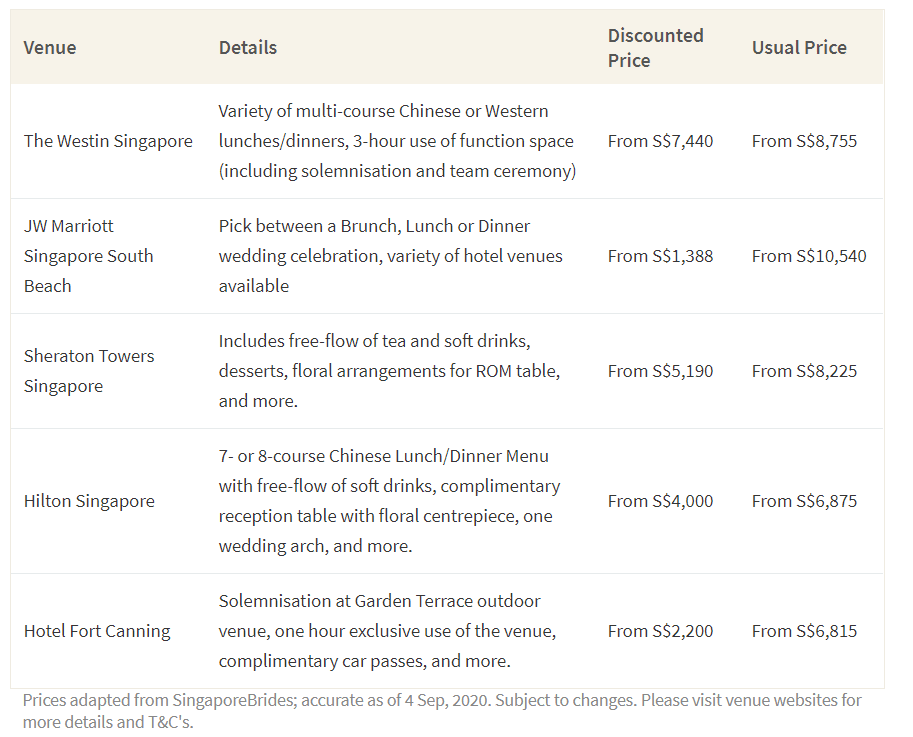 This table shows the current discounted price of a 50-guest wedding in Singapore at a select number of venues and compares them to the usual prices.