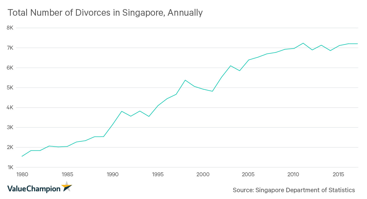Total Number of Divorces in Singapore, Annually