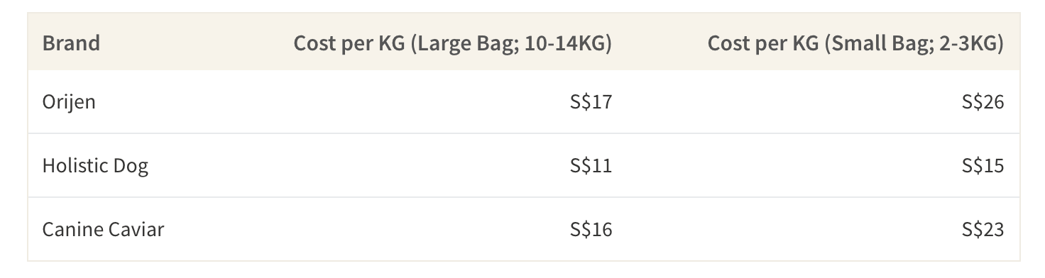 This table shows the cost difference between buying bulk bags of dog food compared to small bags of dog food